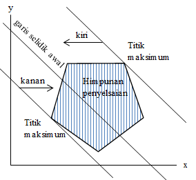model pertidaksamaan linear 4