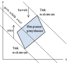 model pertidaksamaan linear 5